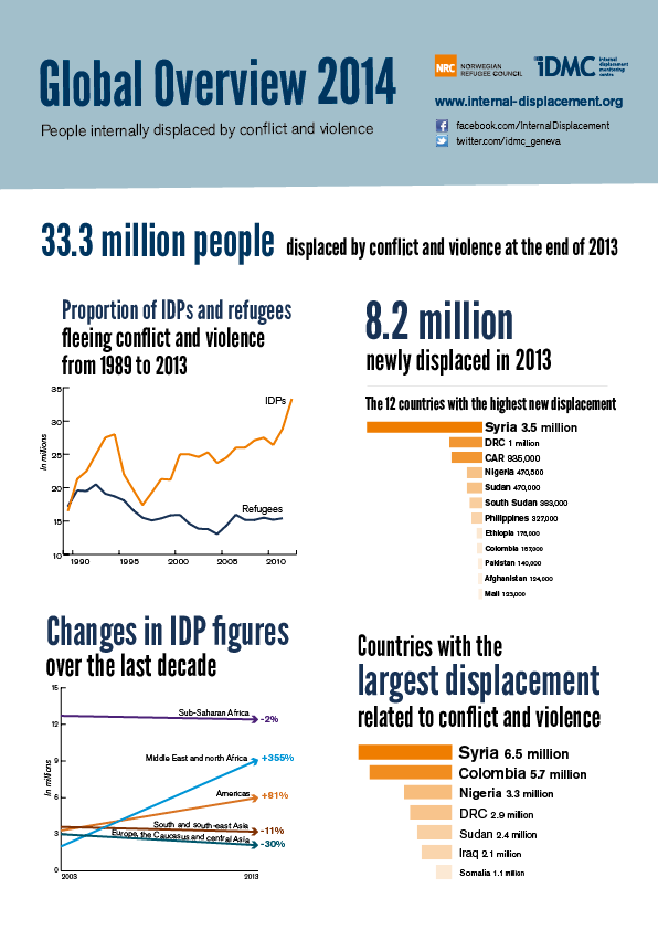 © 2013 Internal Displacement Monitoring Centre (IDMC)